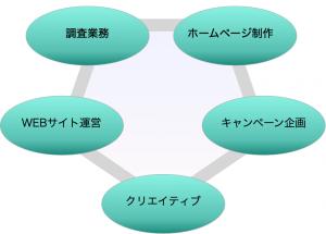 業務内容カテゴリー